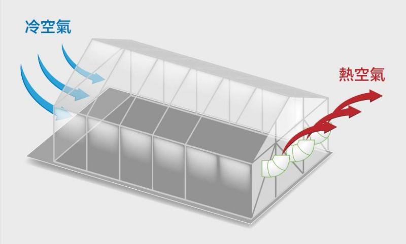廠房通風設備原理-負壓式順向抽風