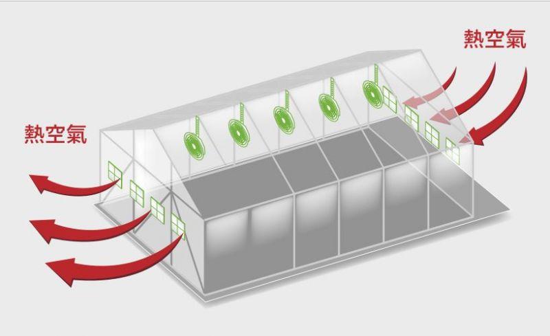 廠房通風設備原理-正壓式順向抽風