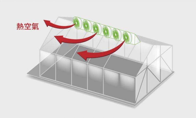 廠房通風設備原理-屋頂動力強制抽風