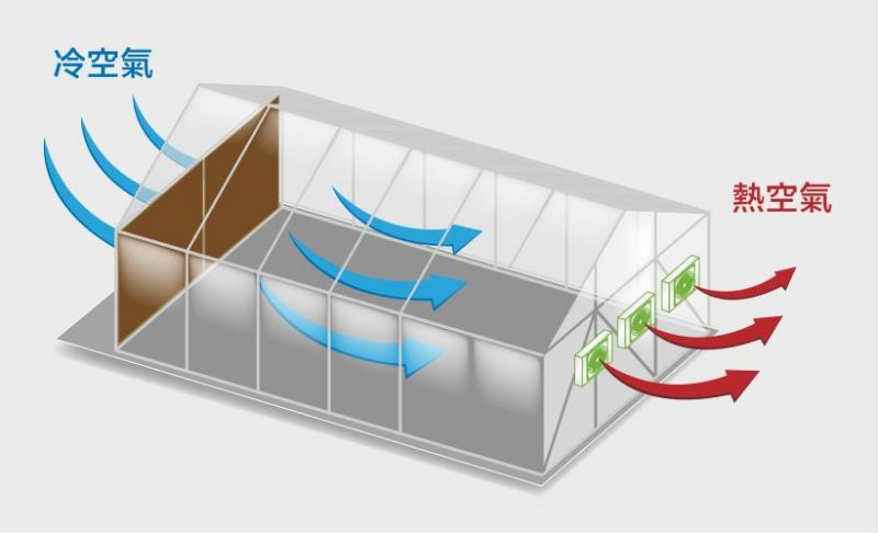 廠房通風設備原理-水簾負壓溫抽風