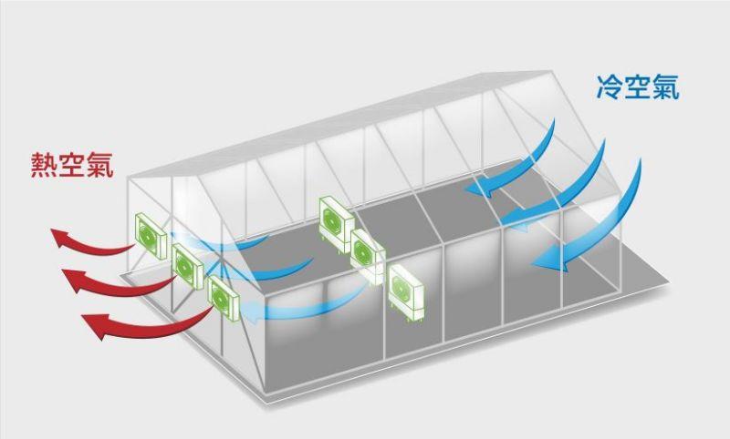 廠房通風設備原理-水冷扇負壓降溫抽風